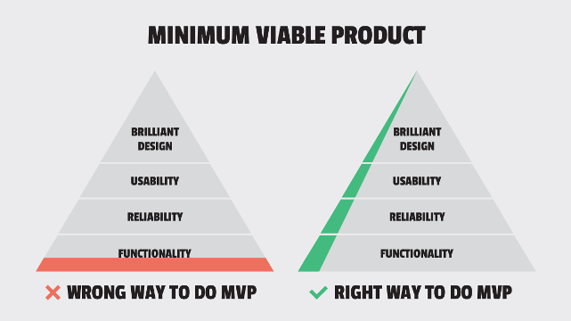 This image has an empty alt attribute; its file name is MVP-Pyramid.png
