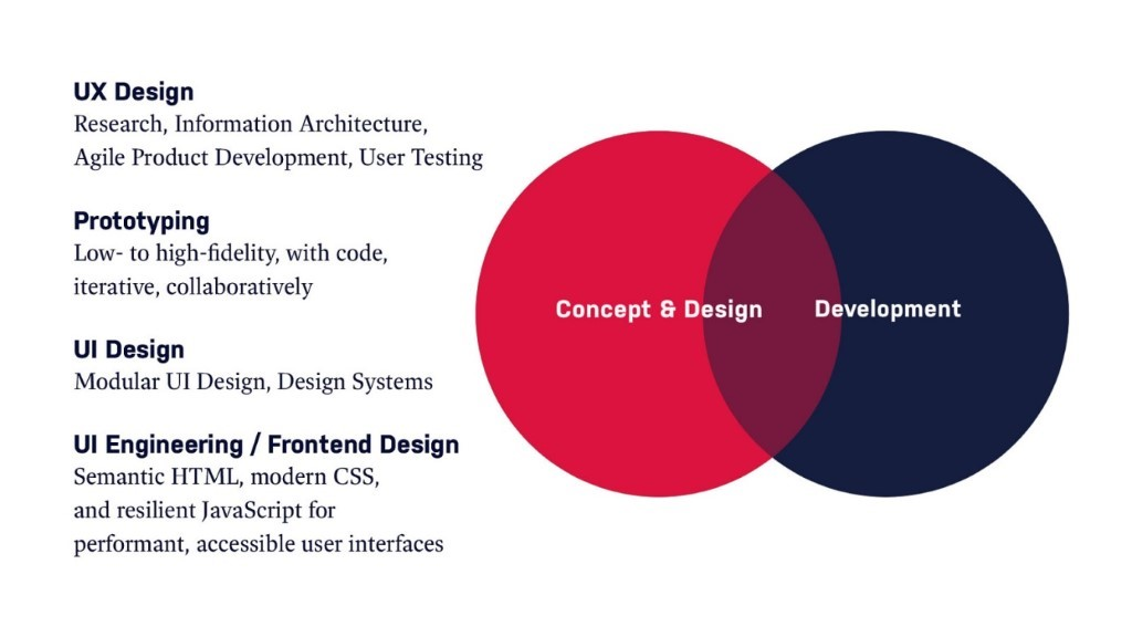 Leveraging the Power of Prototyping in UX