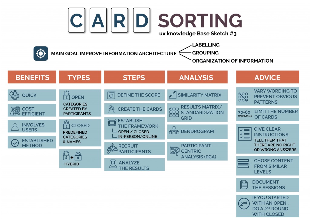 This image has an empty alt attribute; its file name is Card-sorting_20201009_1-1024x731.png