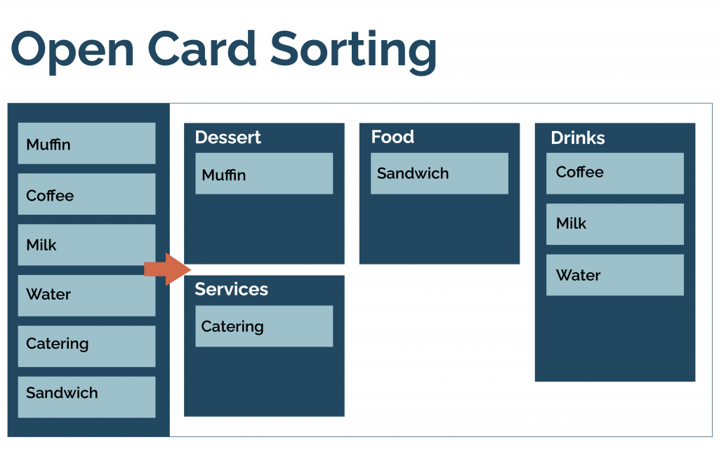 This image has an empty alt attribute; its file name is Card-sorting_20201009_2-1024x677.png