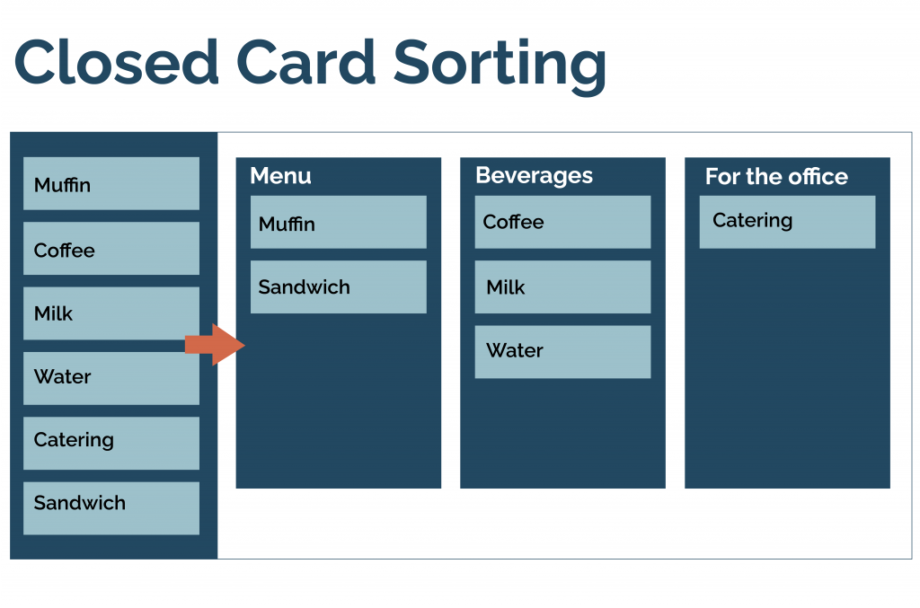 This image has an empty alt attribute; its file name is Card-sorting_20201009_3-1024x677.png