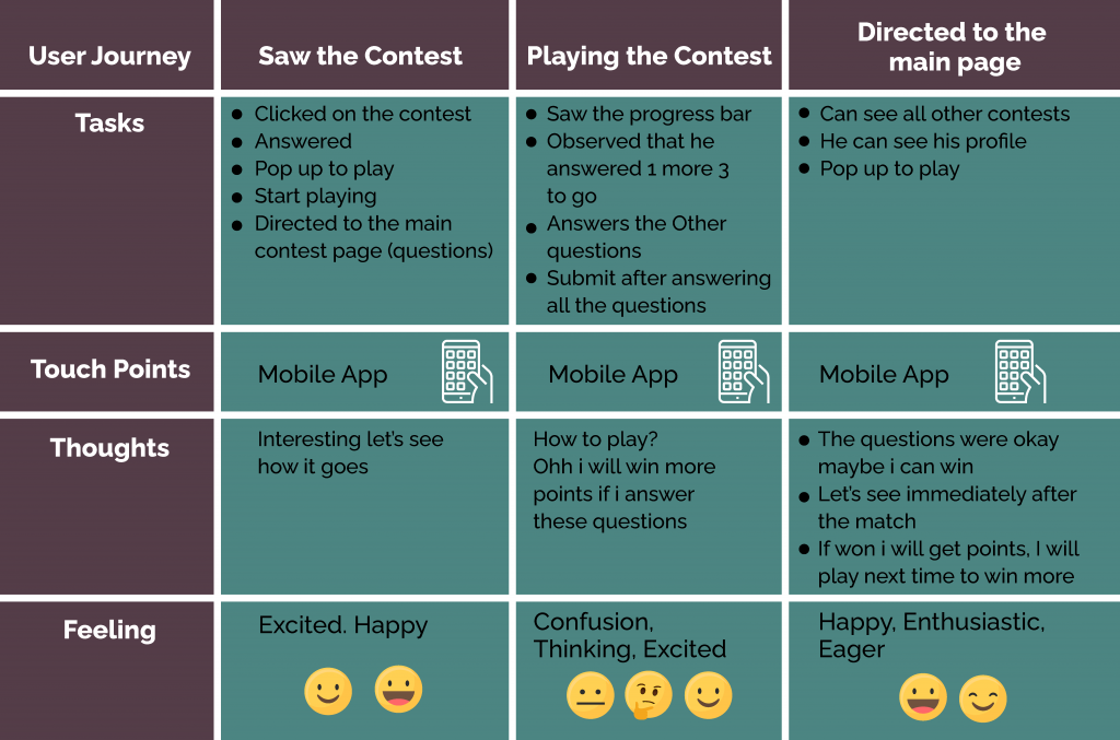 The role of gamification in creating user engagement — a UX case study | by  Riya Samuel | UX Collective