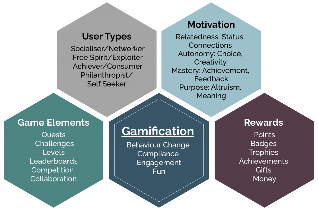 Gamification At Work: What is Gamification? | Interaction Design Foundation
